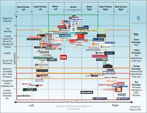 Chart detecting bias from various news agencies. Provided by AdFontesMedia.
