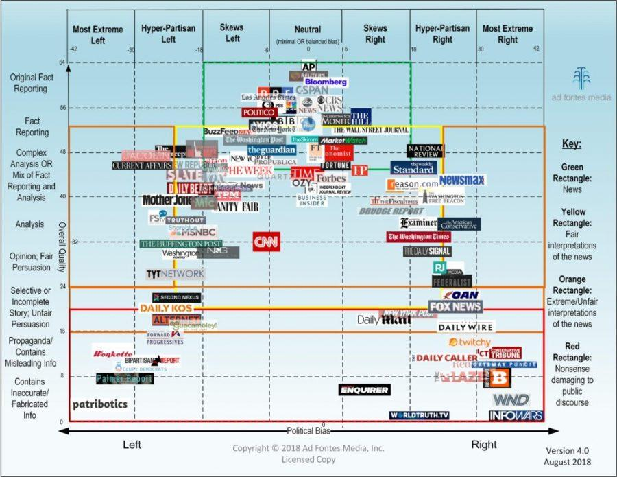 Chart+detecting+bias+from+various+news+agencies.+Provided+by+AdFontesMedia.+